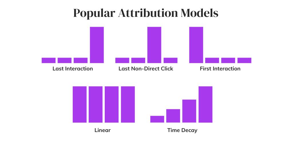 Популярные модели атрибуции